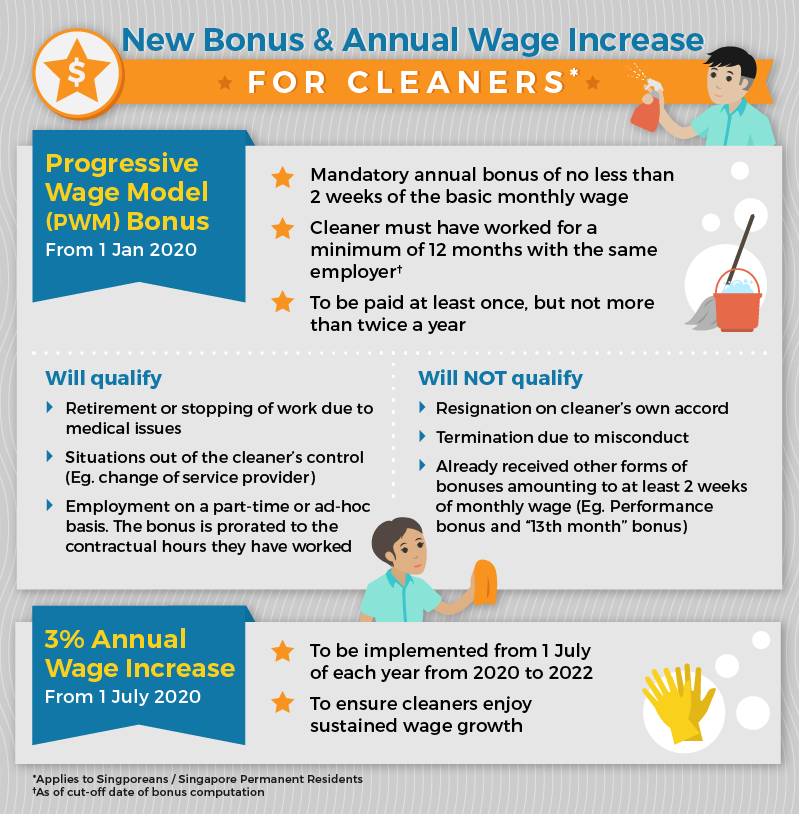 Low-Wage Cleaners to Receive Annual Bonus, Wage Increase